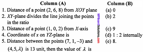 MP Board Class 11th Maths Important Questions Chapter 12 Introduction to Three Dimensional Geometry