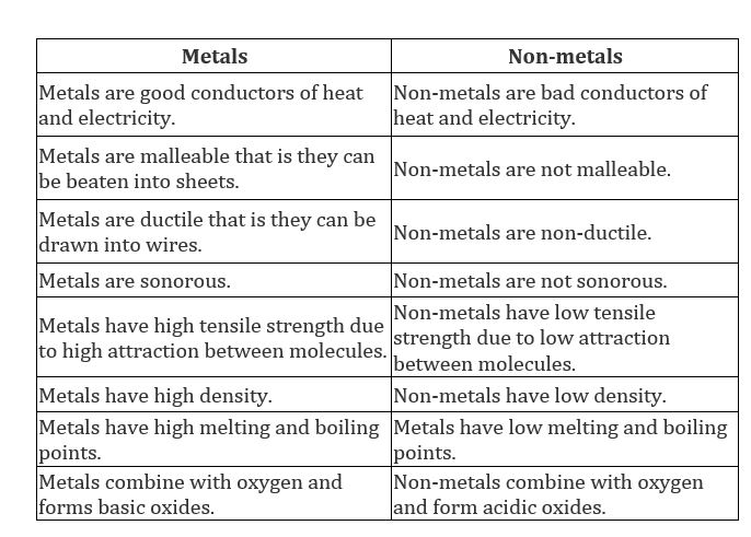 Differentiate between metal and non-metal
