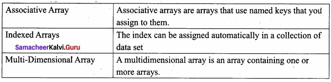 Samacheer Kalvi 12th Computer Applications Book Solutions Chapter 5 PHP Function and Array img 1