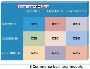 Samacheer Kalvi 12th Computer Applications Solutions Chapter 15 E-Commerce img 1