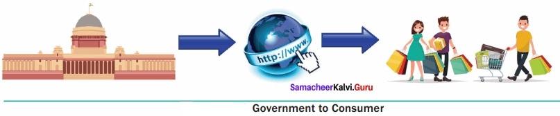 Samacheer Kalvi 12th Computer Applications Solutions Chapter 15 E-Commerce img 10