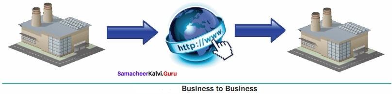 Samacheer Kalvi 12th Computer Applications Solutions Chapter 15 E-Commerce img 2