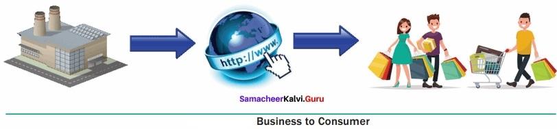 Samacheer Kalvi 12th Computer Applications Solutions Chapter 15 E-Commerce img 4
