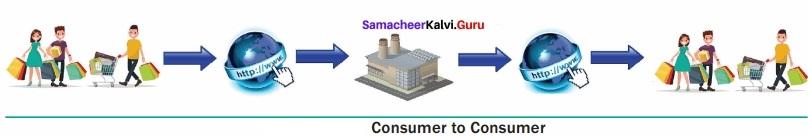 Samacheer Kalvi 12th Computer Applications Solutions Chapter 15 E-Commerce img 5