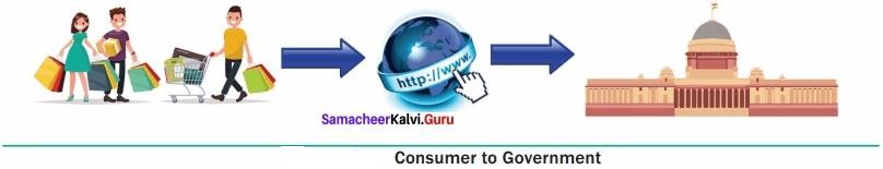 Samacheer Kalvi 12th Computer Applications Solutions Chapter 15 E-Commerce img 7