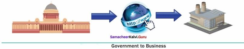 Samacheer Kalvi 12th Computer Applications Solutions Chapter 15 E-Commerce img 8