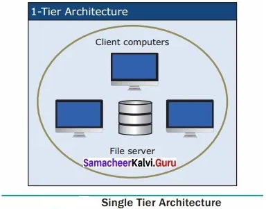 Samacheer Kalvi 12th Computer Applications Solutions Chapter 4 Introduction to H - 12