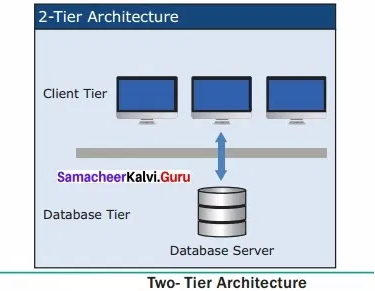 Samacheer Kalvi 12th Computer Applications Solutions Chapter 4 Introduction to H - 13
