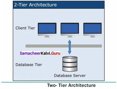 Samacheer Kalvi 12th Computer Applications Solutions Chapter 4 Introduction to H - 14