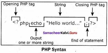 Samacheer Kalvi 12th Computer Applications Solutions Chapter 4 Introduction to H - 15