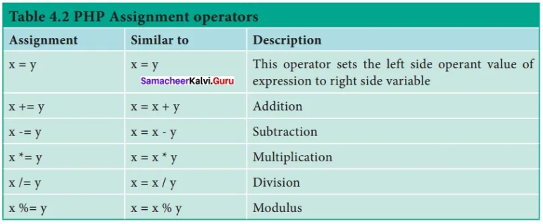Samacheer Kalvi 12th Computer Applications Solutions Chapter 4 Introduction to H - 4