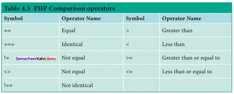 Samacheer Kalvi 12th Computer Applications Solutions Chapter 4 Introduction to H - 5