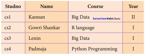 Samacheer Kalvi 12th Computer Science Solutions Chapter 11 Database Concept img 11