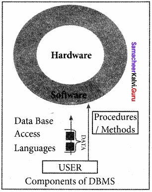 Samacheer Kalvi 12th Computer Science Solutions Chapter 11 Database Concept img 21