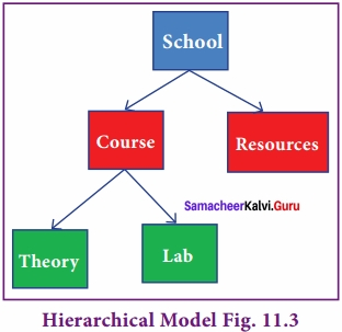 Samacheer Kalvi 12th Computer Science Solutions Chapter 11 Database Concept img 3