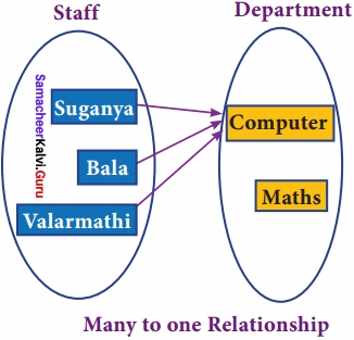 Samacheer Kalvi 12th Computer Science Solutions Chapter 11 Database Concept img 8