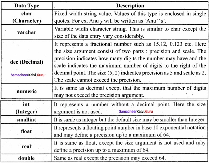 Samacheer Kalvi 12th Computer Science Solutions Chapter 12 Structured Query Language (SQL) img 16