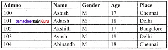 Samacheer Kalvi 12th Computer Science Solutions Chapter 12 Structured Query Language (SQL) img 17