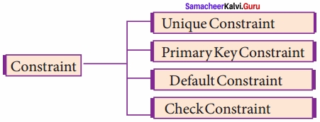 Samacheer Kalvi 12th Computer Science Solutions Chapter 12 Structured Query Language (SQL) img 2