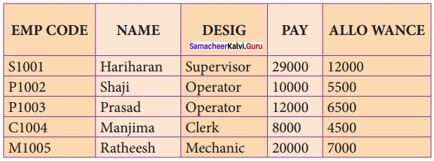 Samacheer Kalvi 12th Computer Science Solutions Chapter 12 Structured Query Language (SQL) img 3