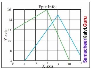 Samacheer Kalvi 12th Computer Science Solutions Chapter 16 Data Visualization Us 1