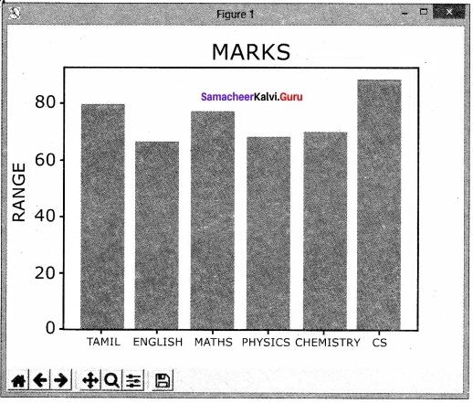 Samacheer Kalvi 12th Computer Science Solutions Chapter 16 Data Visualization Us 15