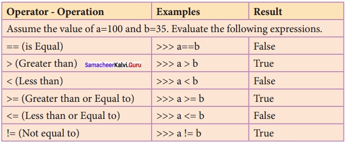 Samacheer kalvi 12th Computer Science Solutions Chapter 5 Python -Variables and Operators img 1