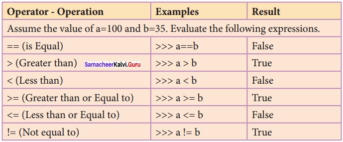 Samacheer kalvi 12th Computer Science Solutions Chapter 5 Python -Variables and Operators img 13