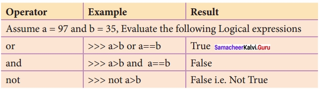 Samacheer kalvi 12th Computer Science Solutions Chapter 5 Python -Variables and Operators img 14