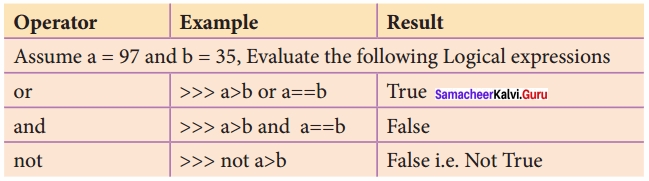 Samacheer kalvi 12th Computer Science Solutions Chapter 5 Python -Variables and Operators img 23