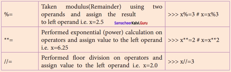 Samacheer kalvi 12th Computer Science Solutions Chapter 5 Python -Variables and Operators img 2a