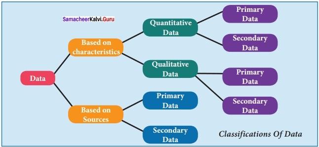 Samacheer kalvi 12th Economics Solutions Chapter 12 Introduction to Statistical Methods and Econometrics img 1