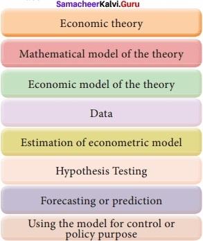 Samacheer kalvi 12th Economics Solutions Chapter 12 Introduction to Statistical Methods and Econometrics img 14