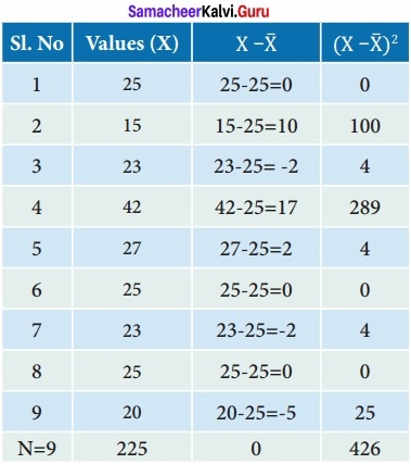 Samacheer kalvi 12th Economics Solutions Chapter 12 Introduction to Statistical Methods and Econometrics img 2