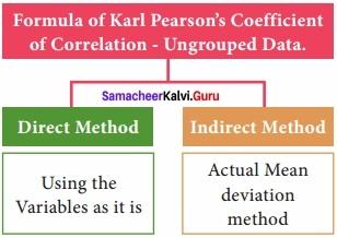 Samacheer kalvi 12th Economics Solutions Chapter 12 Introduction to Statistical Methods and Econometrics img 23