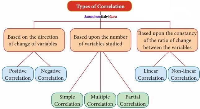 Samacheer kalvi 12th Economics Solutions Chapter 12 Introduction to Statistical Methods and Econometrics img 3