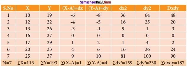 Samacheer kalvi 12th Economics Solutions Chapter 12 Introduction to Statistical Methods and Econometrics img 36