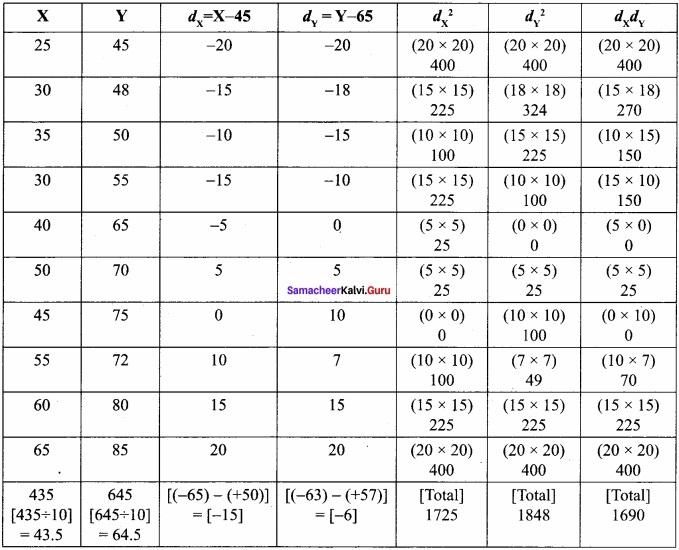 Samacheer kalvi 12th Economics Solutions Chapter 12 Introduction to Statistical Methods and Econometrics img 8