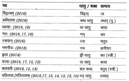 UP Board Solutions for Class 12 Sahityik Hindi प्रत्यय img 1