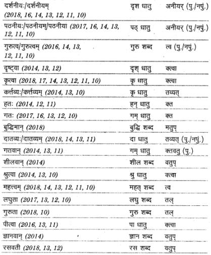 UP Board Solutions for Class 12 Sahityik Hindi प्रत्यय img 4