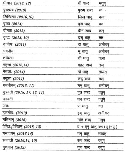 UP Board Solutions for Class 12 Sahityik Hindi प्रत्यय img 5