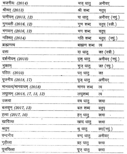 UP Board Solutions for Class 12 Sahityik Hindi प्रत्यय img 6