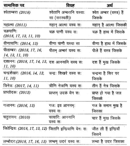UP Board Solutions for Class 12 Sahityik Hindi संमास img 5
