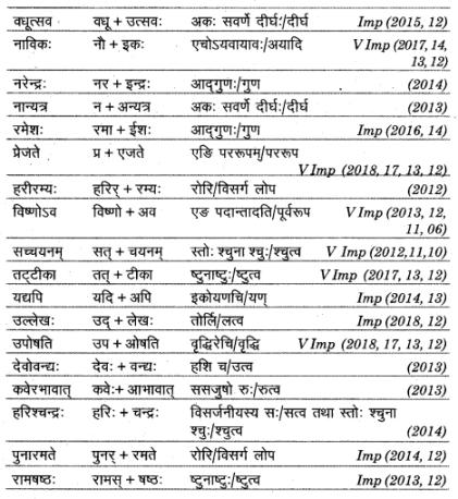 UP Board Solutions for Class 12 Sahityik Hindi सन्धि img 5