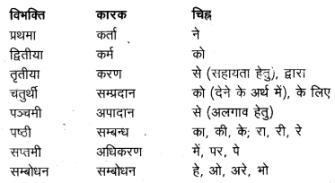 UP Board Solutions for Class 12 Sahityik Hindi हिन्दी से संस्कृत में अनुवाद img 7